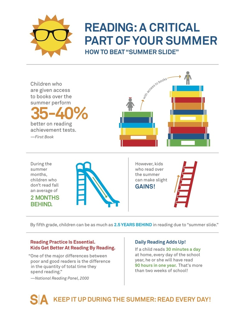 Summer Slide Facts